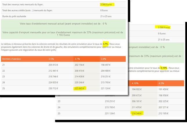 comparaison-taux-25ans-37-4-mai-2014