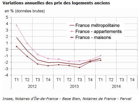variation-prix-immo-ancien-1ertrimestre-2014
