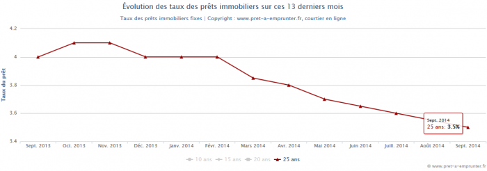 taux credit immobilier septembre