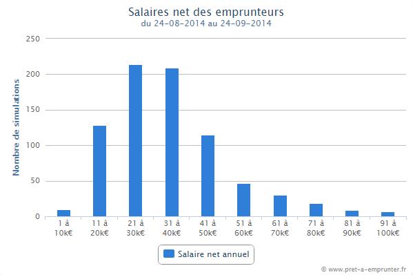 Salaire moyen constaté des emprunteurs